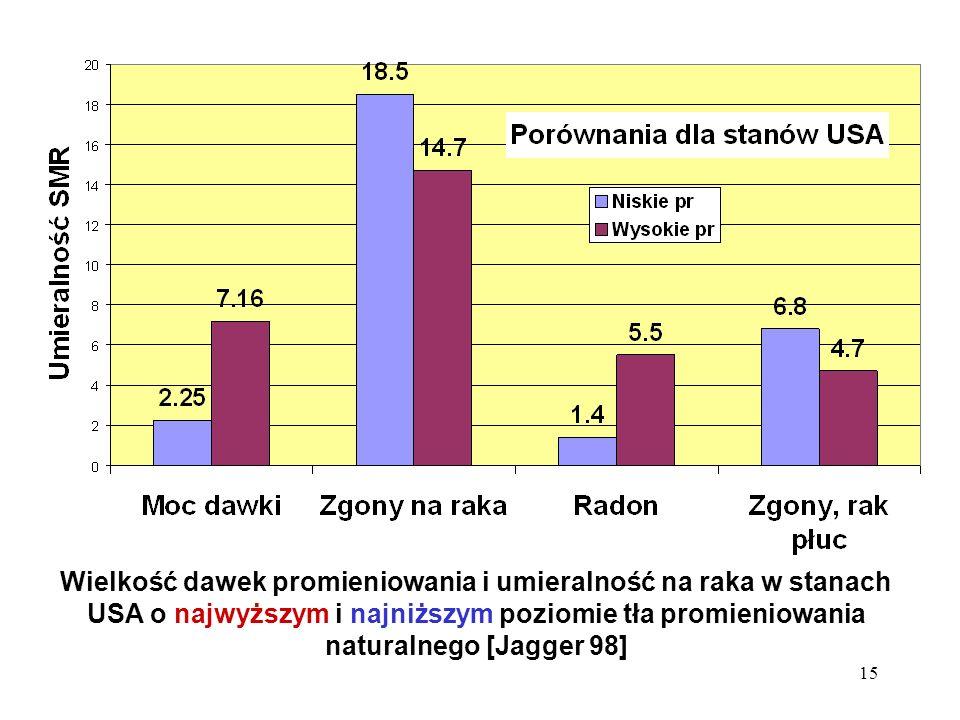 Wielkość dawek promieniowania i umieralność na raka w stanach USA o najwyższym i najniższym poziomie tła promieniowania naturalnego [Jagger 98]